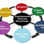 Planejamento dos recursos da Manutenção