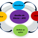 Análise preliminar de risco – APR