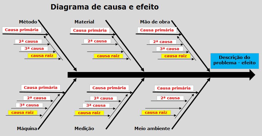 diagrama de espina dorsal    diagrama    de causa e efeito ishikawa blog manuten    o em     diagrama    de causa e efeito ishikawa blog manuten    o em