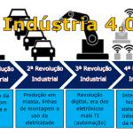 Indústria 4.0, ficção ou realidade?