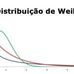 Distribuição de Weibull