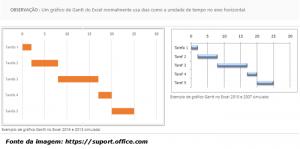 Grfico de gantt ou diagrama blog manuteno em foco embora o excel no tenha um tipo de grfico de gantt predefinido voc pode simular um personalizando um grfico de barras empilhadas para mostrar o incio ccuart Gallery
