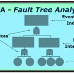 FTA (Fault Tree Analysis) – Parte I