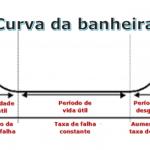 Curva da banheira e a taxa falhas