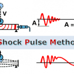 SPM – Shock Pulse Method