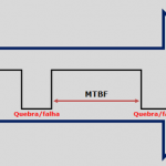 MTBF – Mean Time Between Failures