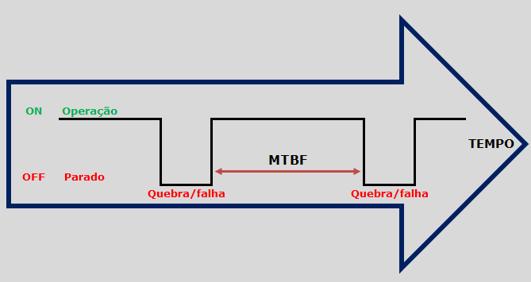 mttr and mtbf formula pdf