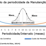 Periodicidade da Manutenção Preventiva