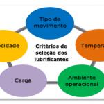 Critérios de seleção dos lubrificantes