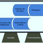 Infraestrutura para BPM