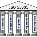 Gestão de ativos baseadas em 7 pilares
