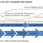 Custo do ciclo de vida e sua análise inicial